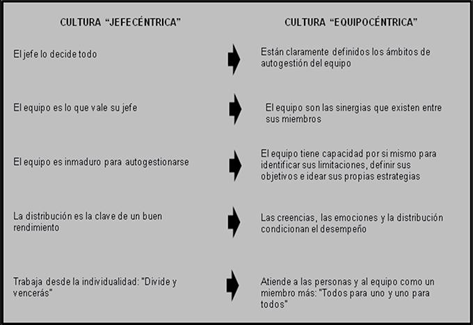 Cultura Jefecéntrica vs Cultura Equipocéntrica