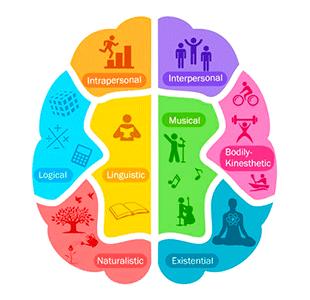 Curso Online de Inteligencias Múltiples